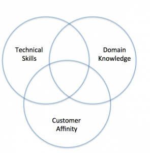 Venn Diagram showing skills and mindset for a customer-driven quality organization