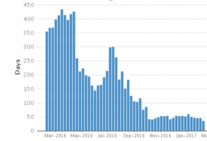 The average age of bugs chart from JIRA shows trends in the average age, over time.