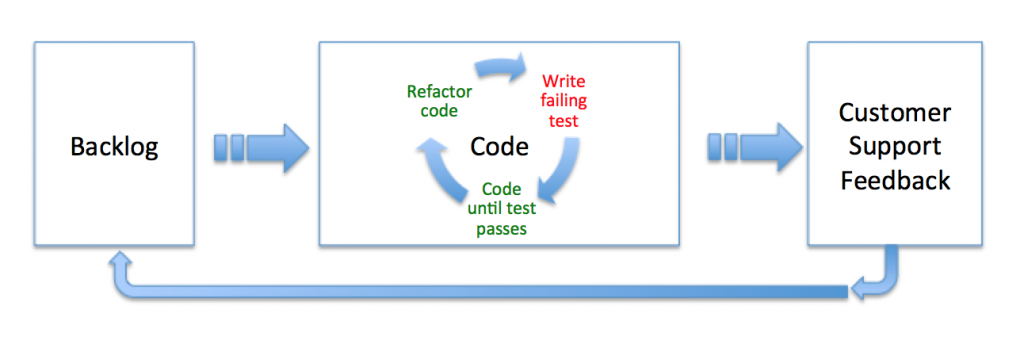 Stylized SDLC showing an inner loop of TDD and an outer loop of Customer Support